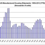 Manufactured Housing Mobile Home Shipments Graph Chart Calculatedrisk