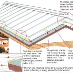 Mobile Home Roof Over Prices Car Tuning